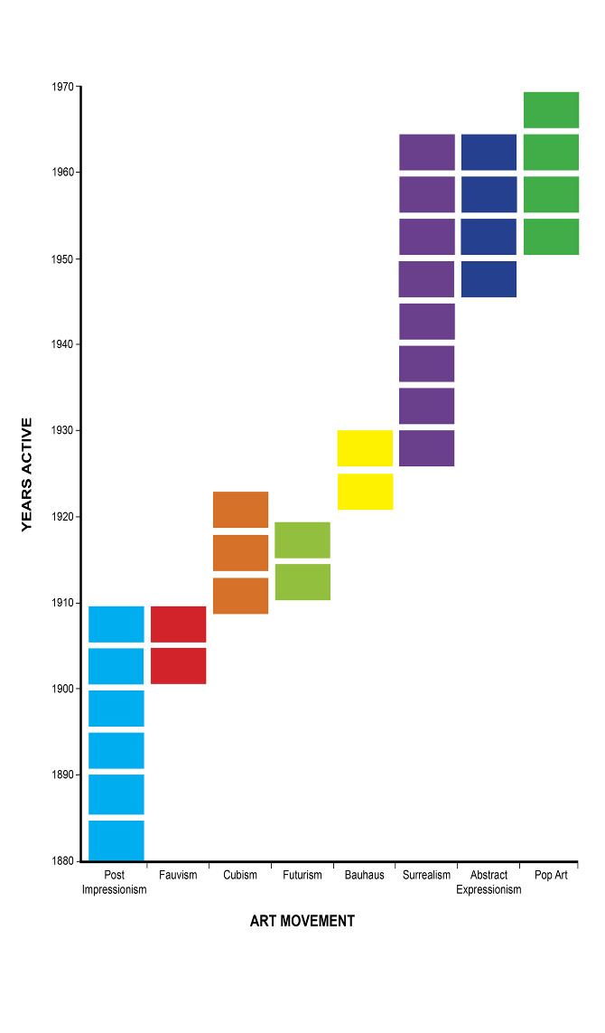 Art connections christopher moreira in this artefact shows the bar chart to show the difference between the art movement in a more graphic way and to show the number of years that were altavistaventures